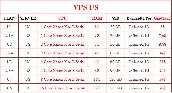Bảng giá VPS US