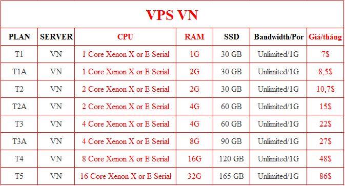 Bảng giá VPS VN